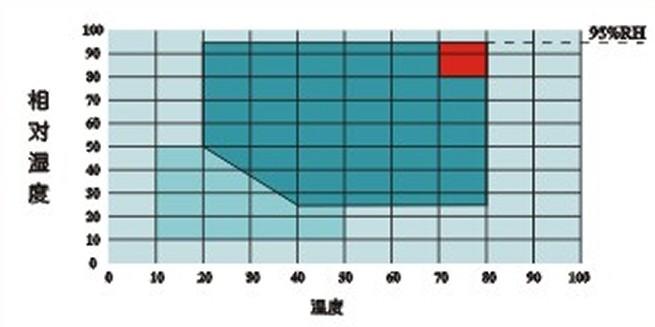 温湿度可控制能力范围表