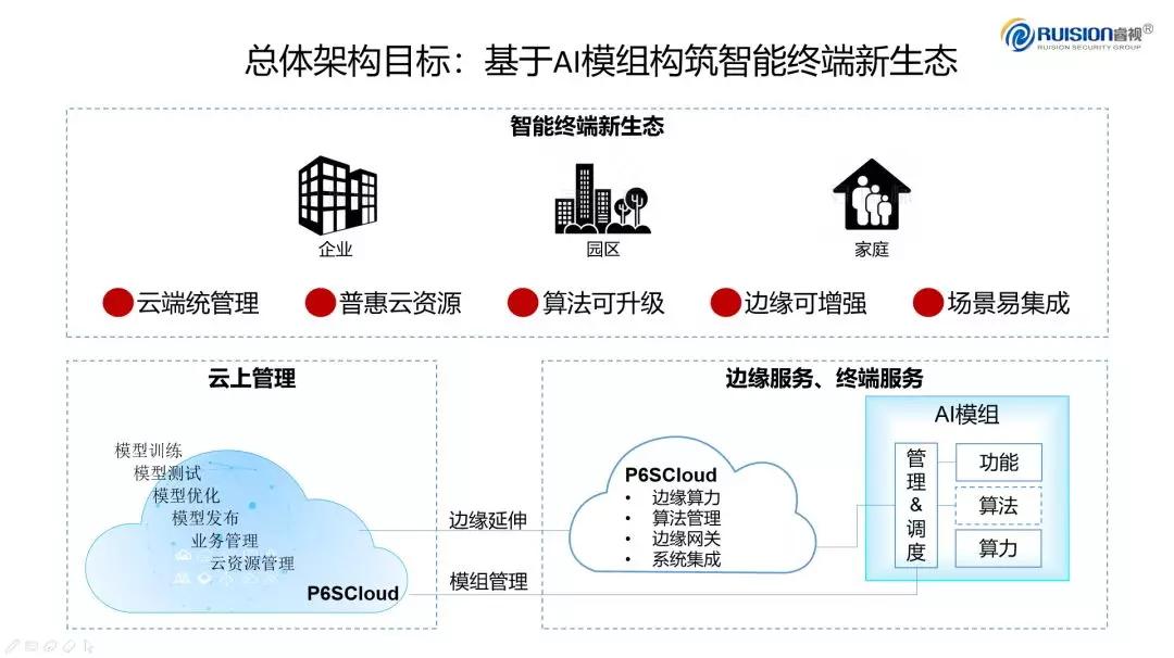 睿视科技与华为云战略合作签约!加速普惠AI落地